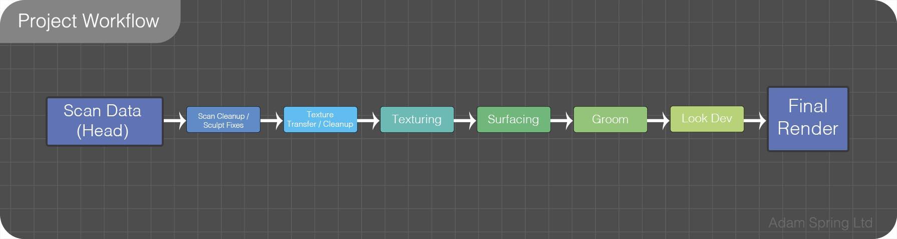 Project Workflow | Adam Spring | Official Website
